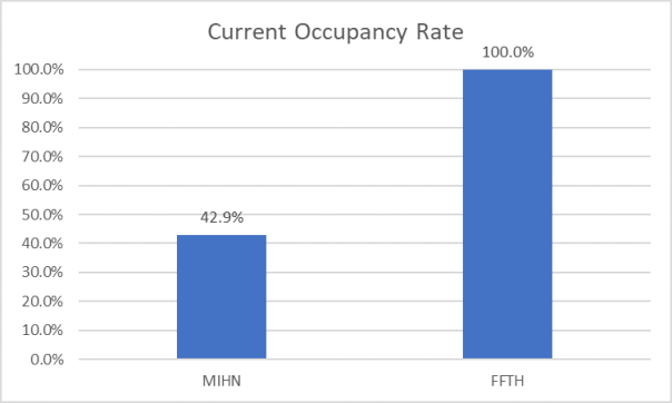 Occupancy Rate (12.08.17)