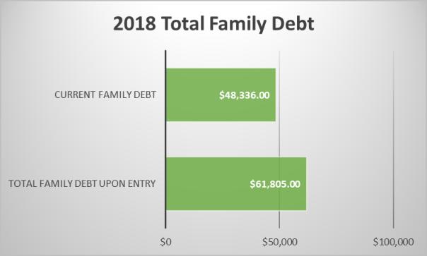 Debt (02.14.18)