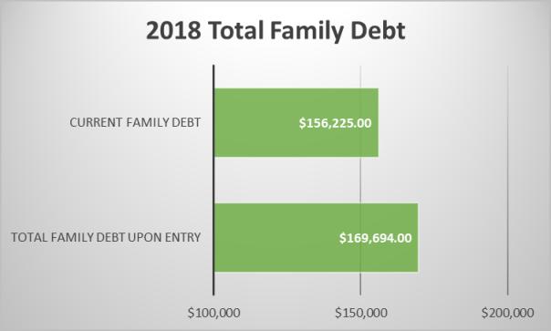 Debt (08.24.18)