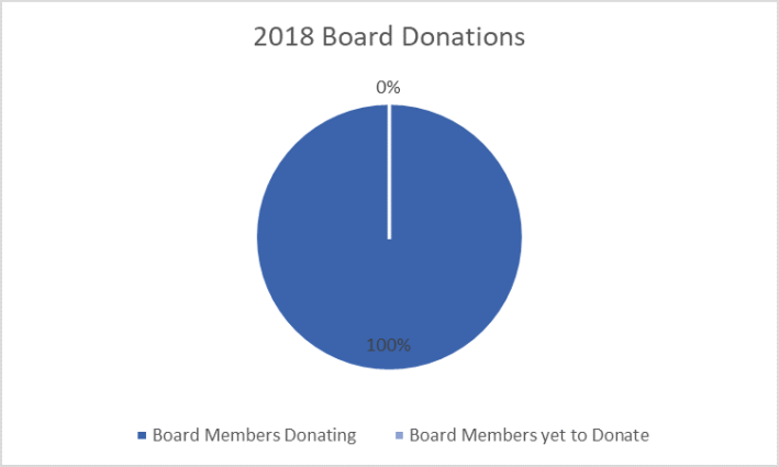 Board Donations (09.10.18)